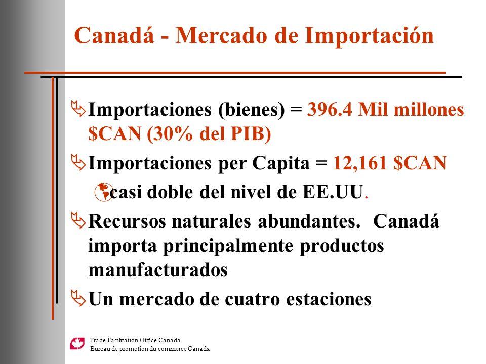 Trade Facilitation Office Canada Bureau de promotion du commerce Canada Importaciones (bienes) = 396.4 Mil millones $CAN (30% del PIB) Importaciones p