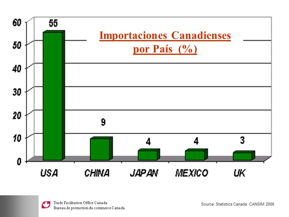 Trade Facilitation Office Canada Bureau de promotion du commerce Canada Source: Statistics Canada: CANSIM 2006 Importaciones Canadienses por País (%)