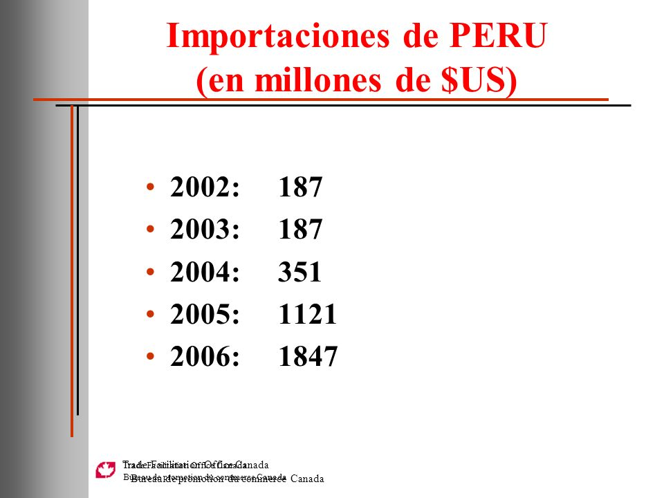 Trade Facilitation Office Canada Bureau de promotion du commerce Canada Importaciones de PERU (en millones de $US) 2002:187 2003:187 2004:351 2005:112