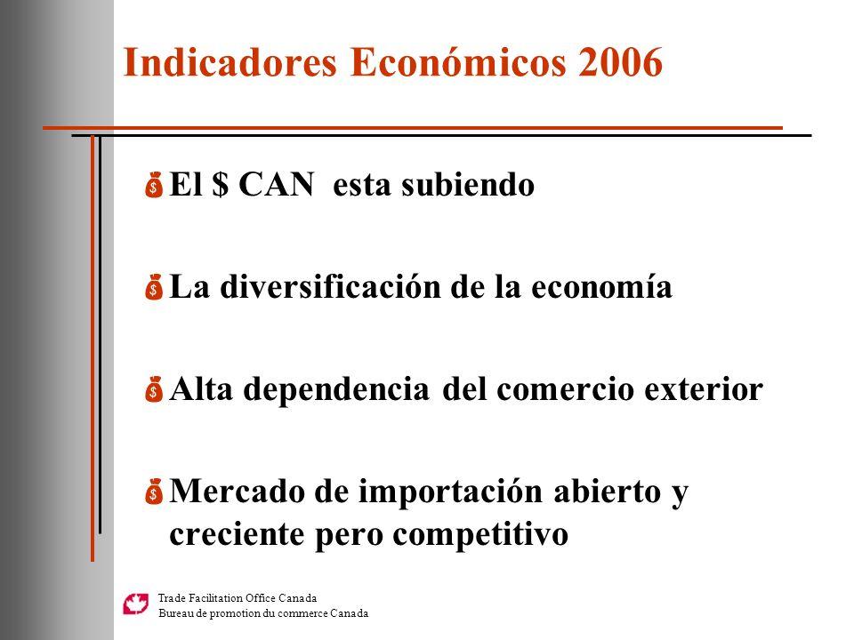 Trade Facilitation Office Canada Bureau de promotion du commerce Canada Indicadores Económicos 2006 El $ CAN esta subiendo La diversificación de la ec