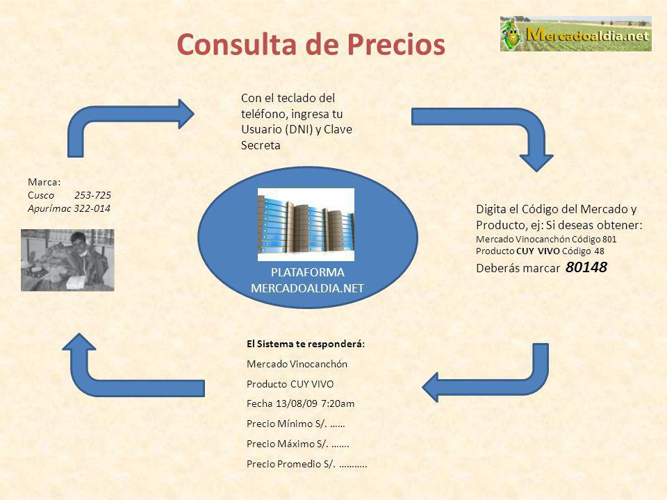 Consulta de Precios Marca: Cusco 253-725 Apurímac 322-014 Con el teclado del teléfono, ingresa tu Usuario (DNI) y Clave Secreta Digita el Código del M