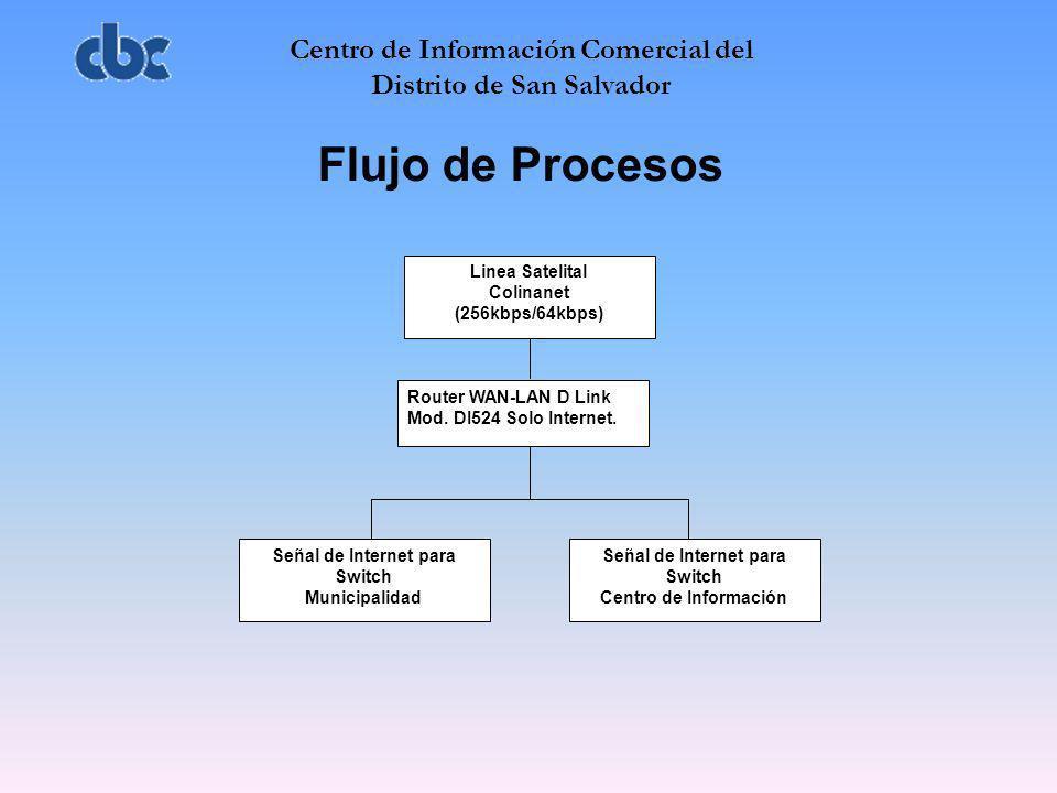 Centro de Información Comercial del Distrito de San Salvador Flujo de Procesos Linea Satelital Colinanet (256kbps/64kbps) Router WAN-LAN D Link Mod. D