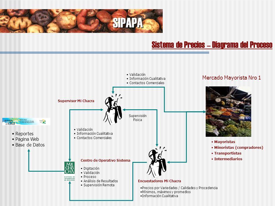 SIPAPA Sistema de Registro de Volúmenes Registro diario del total de los de ingresos de papa al Mercado Mayorista Nro.