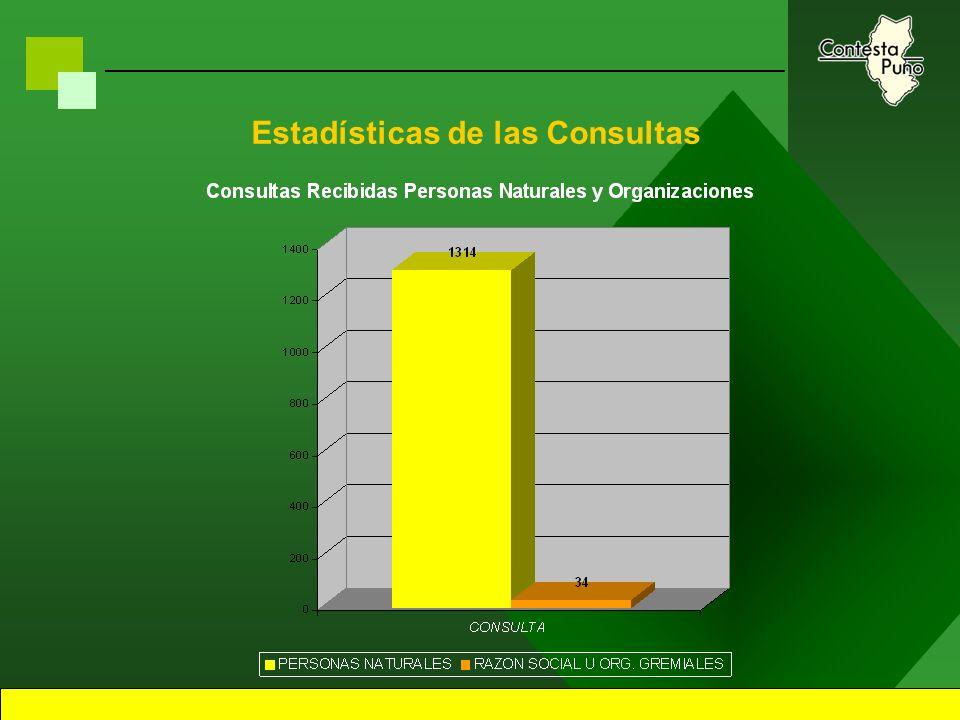 15 Estrategia de Sostenibilidad Primeros Pasos –Mi Chacra a cargo de La Gerencia de Contesta Puno, a logrado que a partir de Mayo sea operador en Puno