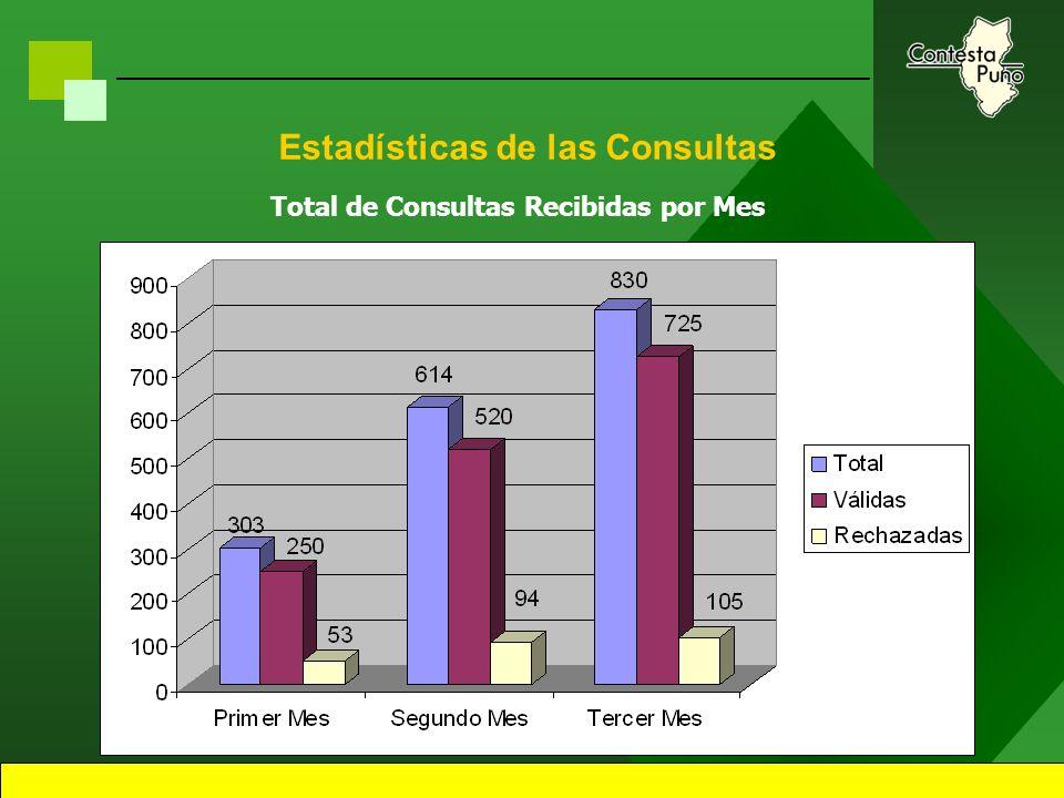 18 Estadísticas de las Consultas