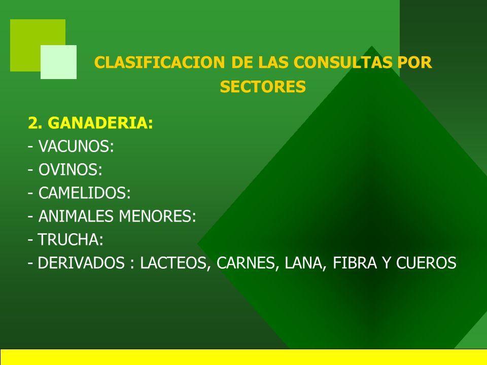 22 CLASIFICACION DE LAS CONSULTAS POR SECTORES 1. AGRÍCOLA: - CULTIVOS: - PASTOS CULTIVADOS: - FORESTALES: - DERIVADOS: TUNTA, CHUÑO, QUINUA PERLADA,