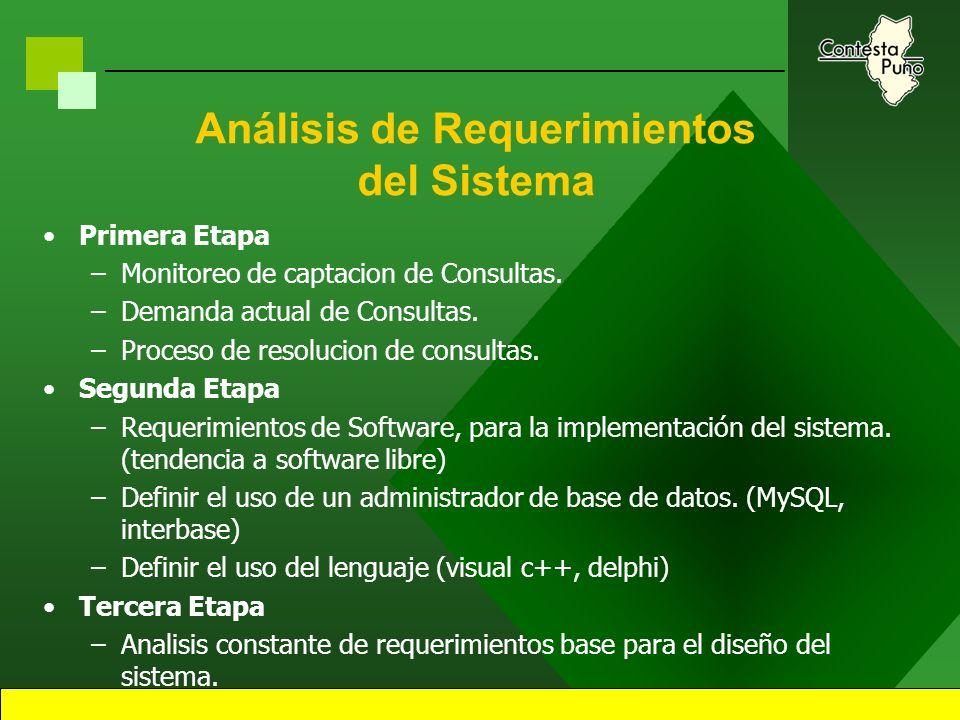 37 Administración de las Consultas Evolución de captación de Consultas –Monitoreo de captacion de Consultas. –Demanda actual de Consultas. –Proceso de