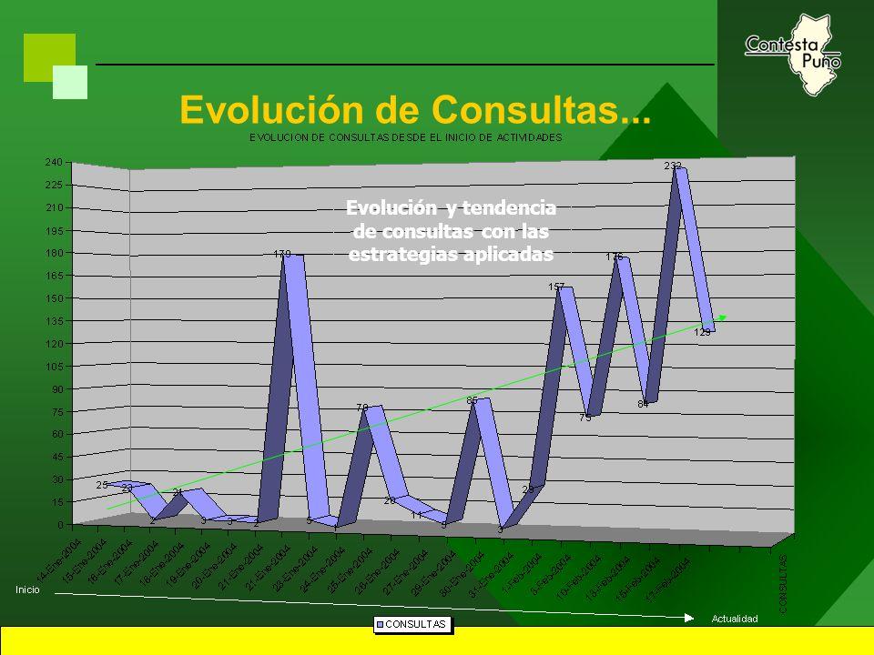 38 Análisis de Requerimientos del Sistema Primera Etapa –Monitoreo de captacion de Consultas.