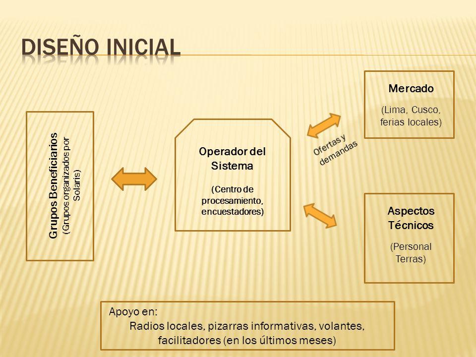 Operador del Sistema (Centro de procesamiento, encuestadores) Grupos Beneficiarios (Grupos organizados por Solaris) Mercado (Lima, Cusco, ferias locales) Aspectos Técnicos (Personal Terras) Apoyo en: Radios locales, pizarras informativas, volantes, facilitadores (en los últimos meses)