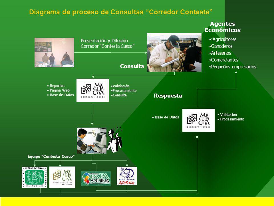 5 CORREDO CONTESTA es un servicio de información comercial a demanda, es decir, responderá a las consultas personalizadas y específicas planteadas por los usuarios.