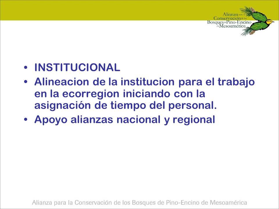 INSTITUCIONAL Alineacion de la institucion para el trabajo en la ecorregion iniciando con la asignación de tiempo del personal.