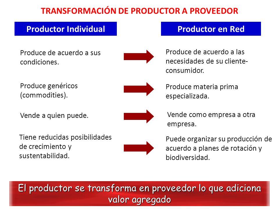 TRANSFORMACIÓN DE PRODUCTOR A PROVEEDOR El productor se transforma en proveedor lo que adiciona valor agregado Puede organizar su producción de acuerd