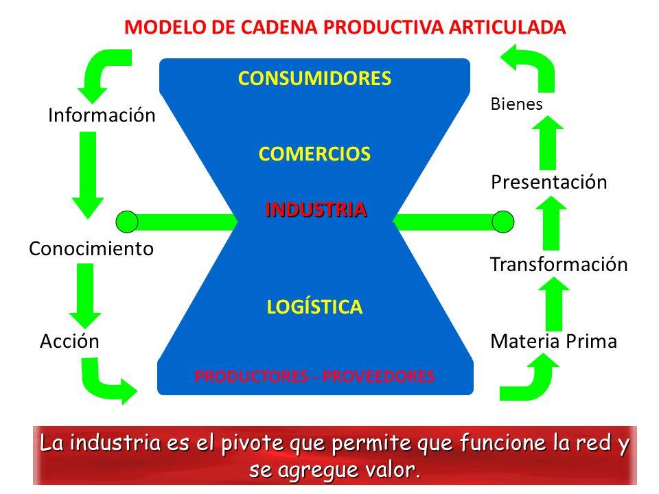 MODELO DE CADENA PRODUCTIVA ARTICULADA La industria es el pivote que permite que funcione la red y se agregue valor. Bienes y servicios Presentación T