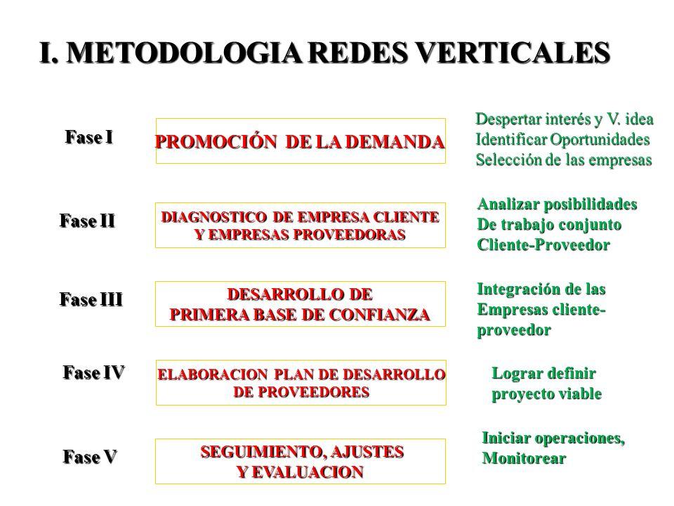 I. METODOLOGIA REDES VERTICALES PROMOCIÓN DE LA DEMANDA DESARROLLO DE PRIMERA BASE DE CONFIANZA Fase I Despertar interés y V. idea Identificar Oportun