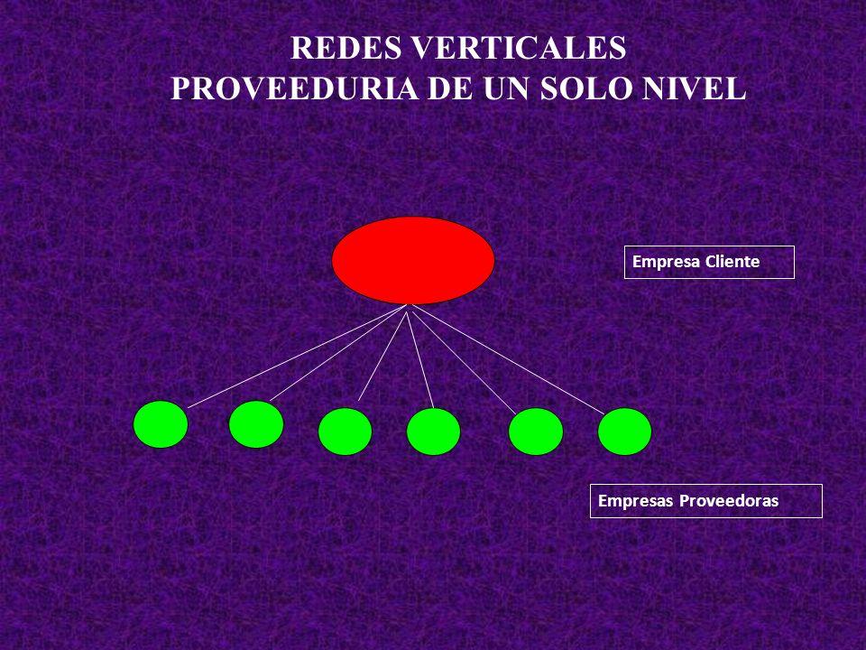 REDES VERTICALES PROVEEDURIA DE UN SOLO NIVEL Empresa Cliente Empresas Proveedoras