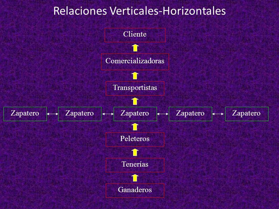 Relaciones Verticales-Horizontales Zapatero Cliente Peleteros Tenerías Ganaderos Transportistas Comercializadoras