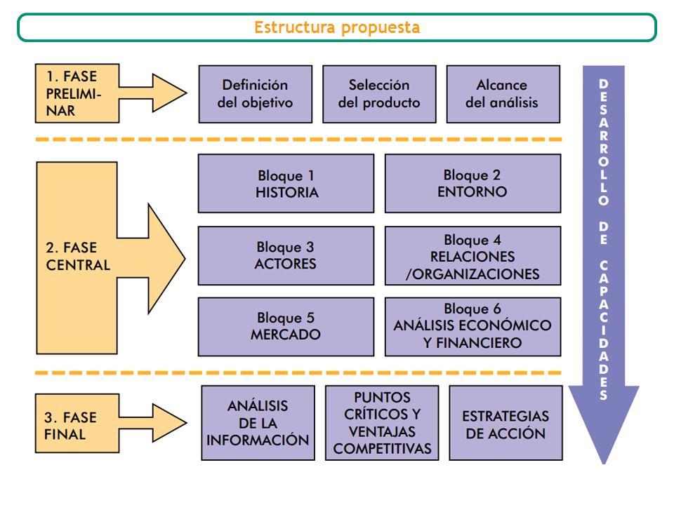 Estructura propuesta