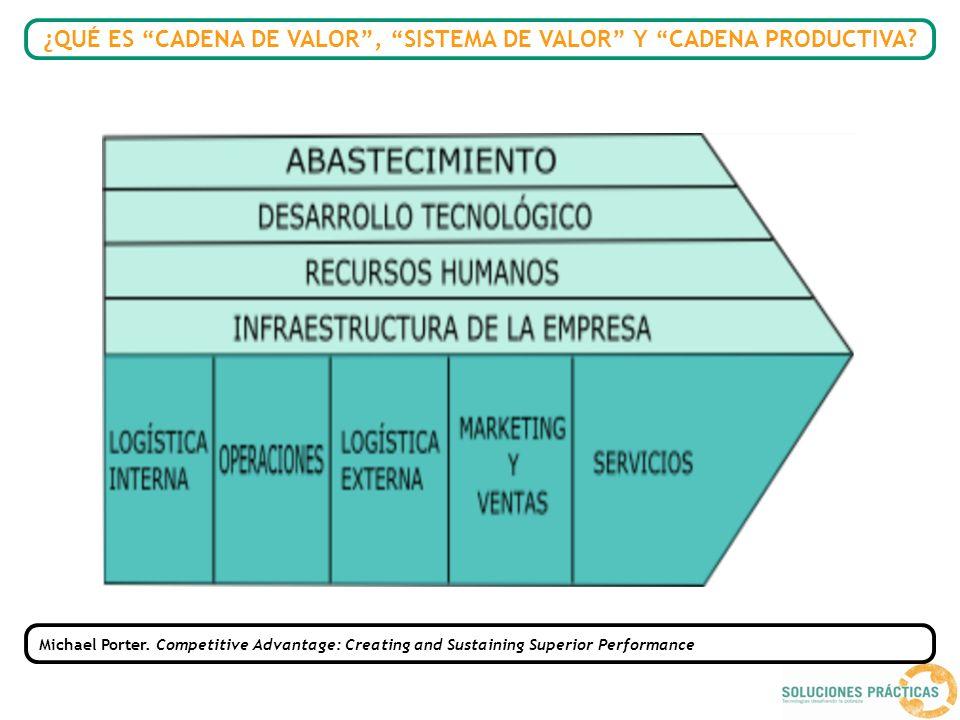 Michael Porter. Competitive Advantage: Creating and Sustaining Superior Performance ¿QUÉ ES CADENA DE VALOR, SISTEMA DE VALOR Y CADENA PRODUCTIVA?
