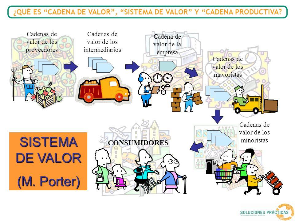 Cadena de valor de la empresa Cadenas de valor de los proveedores Cadenas de valor de los intermediarios SISTEMA DE VALOR (M. Porter) Cadenas de valor