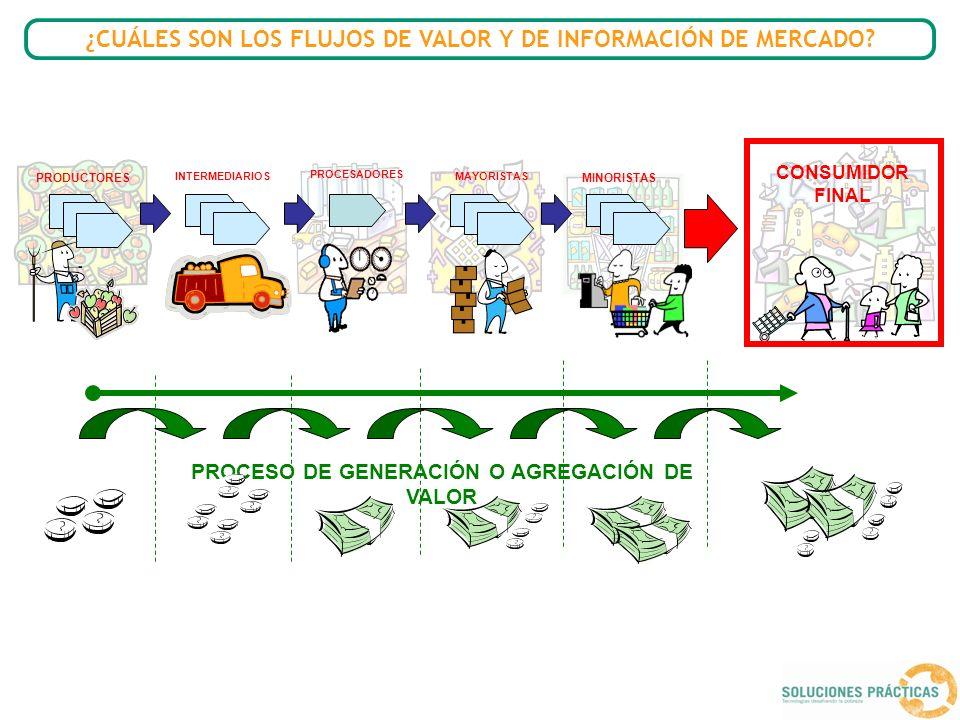PRODUCTORES PROCESADORES INTERMEDIARIOSMAYORISTAS MINORISTAS PROCESO DE GENERACIÓN O AGREGACIÓN DE VALOR CONSUMIDOR FINAL OFERTANTES Y DEMANDANTES INFORMACION DE MERCADO ¿CUÁLES SON LOS FLUJOS DE VALOR Y DE INFORMACIÓN DE MERCADO?