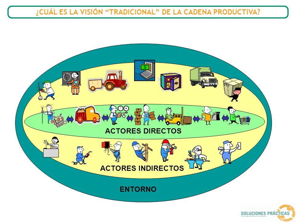 ¿CUÁL ES LA VISIÓN TRADICIONAL DE LA CADENA PRODUCTIVA? ACTORES DIRECTOS ACTORES INDIRECTOS ENTORNO