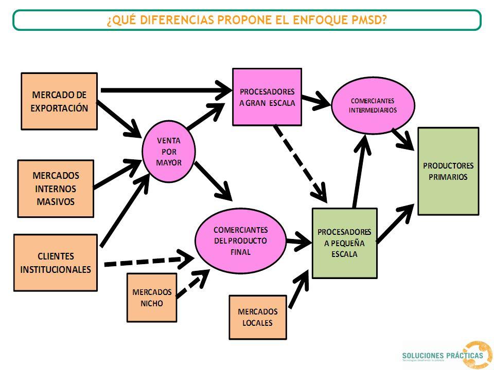 Bloque 4: Relaciones Las relaciones entre los actores se analizan desde tres entradas: Relaciones de compraventa: transacciones Relaciones sociales Organización y concertación.