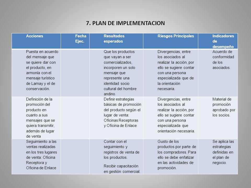 7.PLAN DE IMPLEMENTACION Acciones Fecha Ejec.