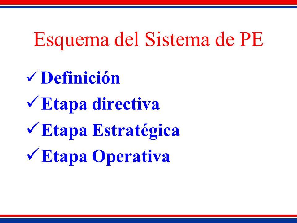 Esquema del Sistema de PE Definición Etapa directiva Etapa Estratégica Etapa Operativa