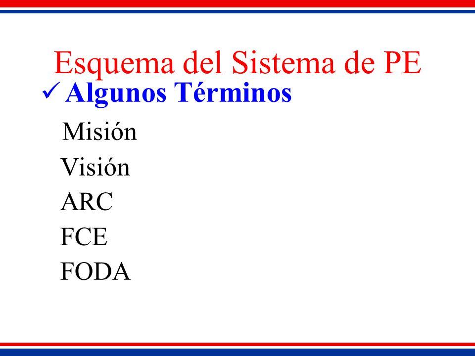 Esquema del Sistema de PE Algunos Términos Misión Visión ARC FCE FODA