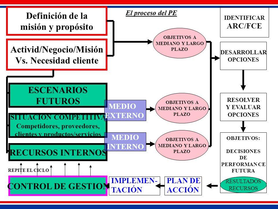 Definición de la misión y propósito Activid/Negocio/Misión Vs.