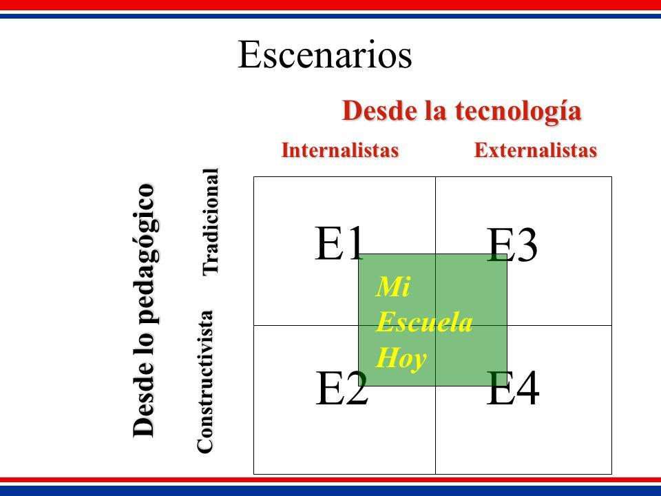 Escenarios Desde la tecnología InternalistasExternalistas Tradicional Constructivista Desde lo pedagógico E1 E2 E3 E4 Mi Escuela Hoy