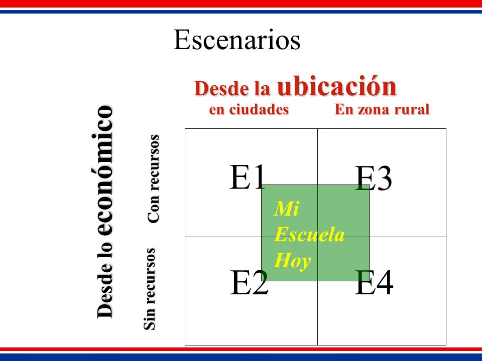 Escenarios Desde la ubicación en ciudades en ciudades En zona rural Con recursos Sin recursos Desde lo económico E1 E2 E3 E4 Mi Escuela Hoy