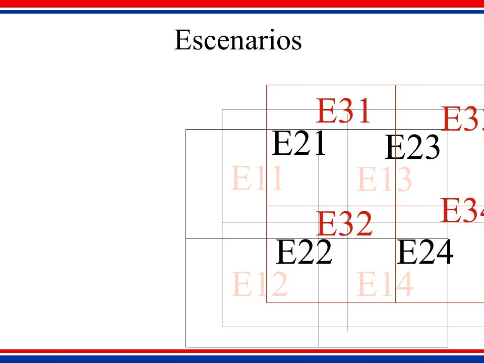 Escenarios E11 E12 E13 E14 E21 E23 E22E24 E31 E32 E33 E34