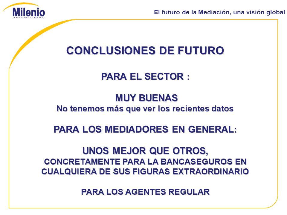 El futuro de la Mediación, una visión global CONCLUSIONES DE FUTURO PARA EL SECTOR : MUY BUENAS MUY BUENAS No tenemos más que ver los recientes datos PARA LOS MEDIADORES EN GENERAL : UNOS MEJOR QUE OTROS, CONCRETAMENTE PARA LA BANCASEGUROS EN CUALQUIERA DE SUS FIGURAS EXTRAORDINARIO PARA LOS AGENTES REGULAR