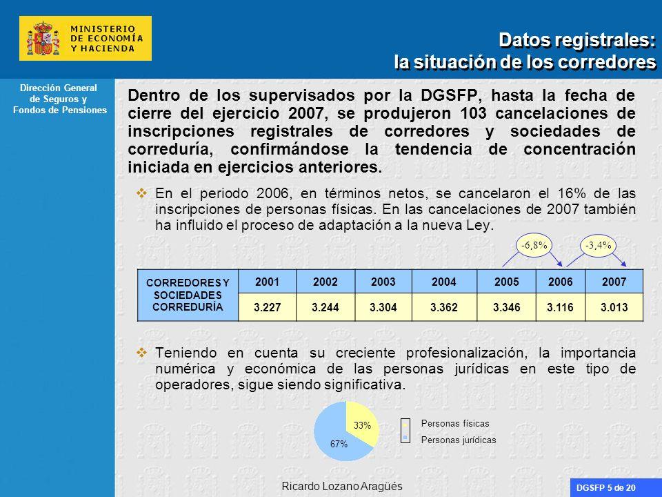 DGSFP 16 de 20 Dirección General de Seguros y Fondos de Pensiones Ricardo Lozano Aragüés Independencia Es preciso reforzar continuamente la independencia de los corredores como factor de diferenciación y competencia frente a otros mediadores Su mantenimiento tiene importantes implicaciones.