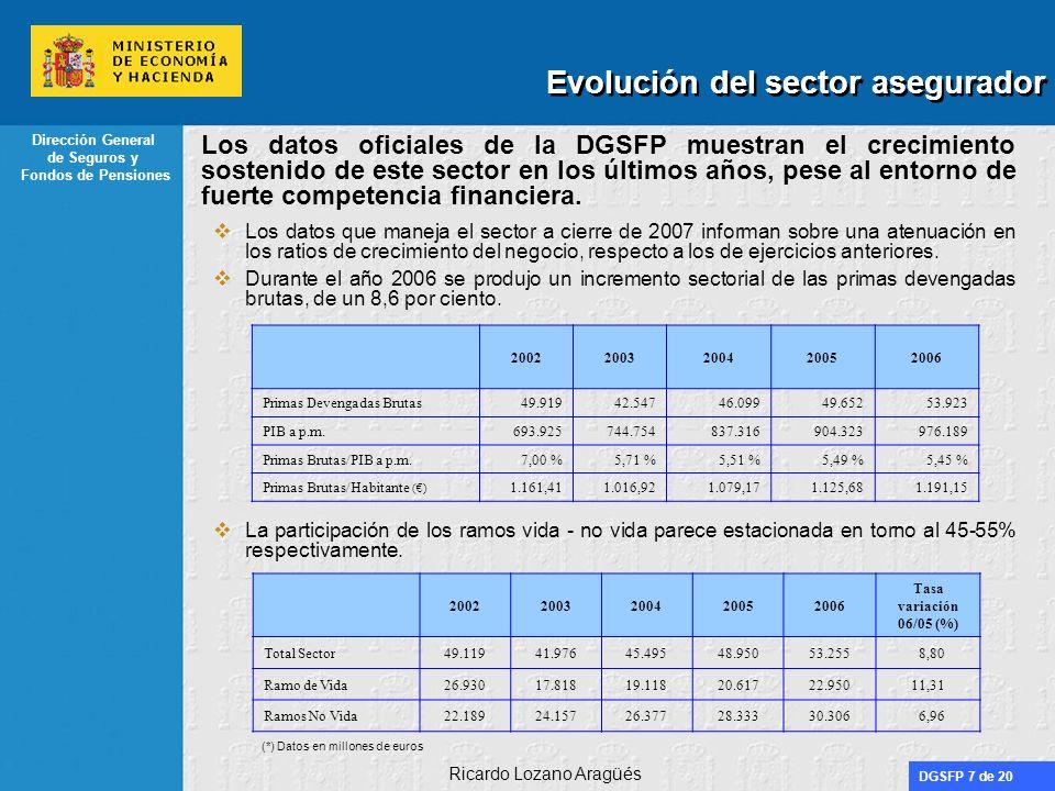 DGSFP 7 de 20 Dirección General de Seguros y Fondos de Pensiones Ricardo Lozano Aragüés Evolución del sector asegurador Los datos oficiales de la DGSFP muestran el crecimiento sostenido de este sector en los últimos años, pese al entorno de fuerte competencia financiera.
