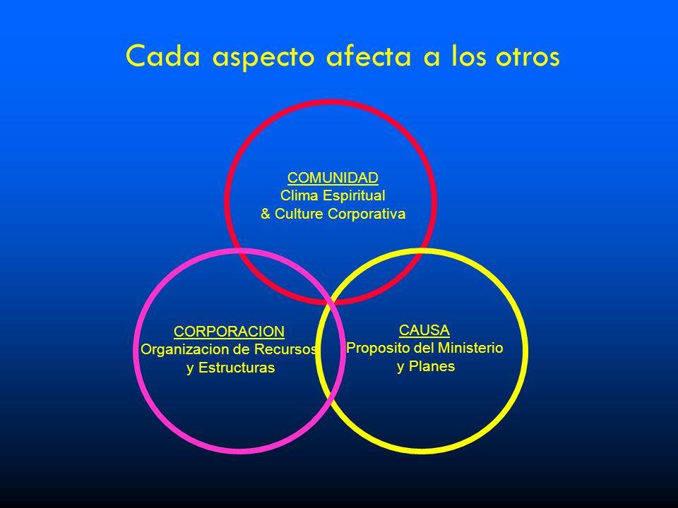 COMUNIDAD Clima Espiritual & Culture Corporativa CAUSA Proposito del Ministerio y Planes CORPORACION Organizacion de Recursos y Estructuras Cada aspec