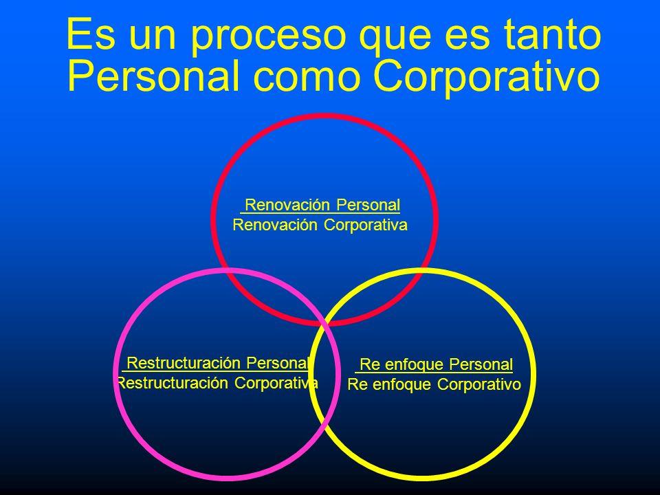 Renovación Personal Renovación Corporativa Re enfoque Personal Re enfoque Corporativo Restructuración Personal Restructuración Corporativa Es un proce