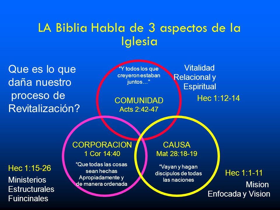 LA Biblia Habla de 3 aspectos de la Iglesia COMUNIDAD Acts 2:42-47 Y todos los que creyeron estaban juntos…
