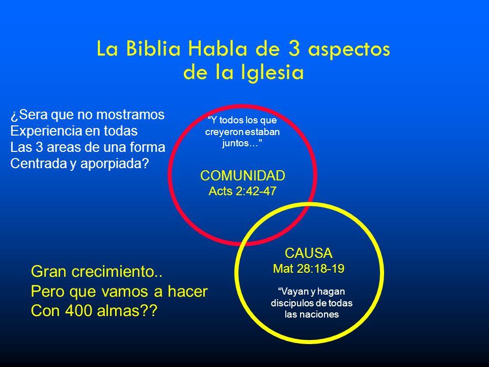 La Biblia Habla de 3 aspectos de la Iglesia Gran crecimiento.. Pero que vamos a hacer Con 400 almas?? COMUNIDAD Acts 2:42-47 Y todos los que creyeron
