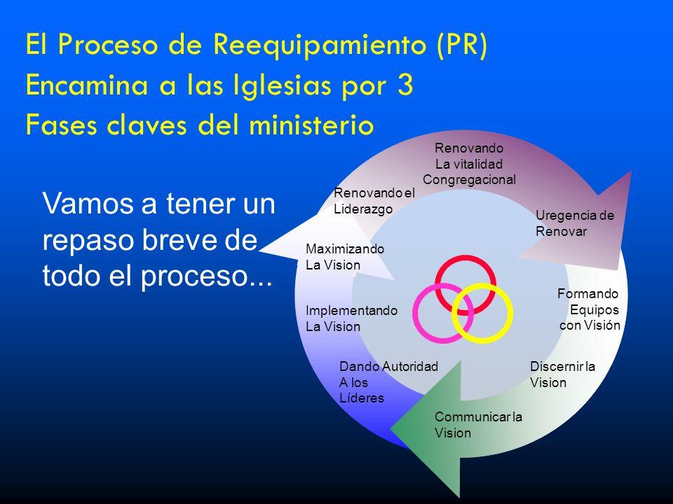 El Proceso de Reequipamiento (PR) Encamina a las Iglesias por 3 Fases claves del ministerio Renovando el Liderazgo Renovando La vitalidad Congregacion