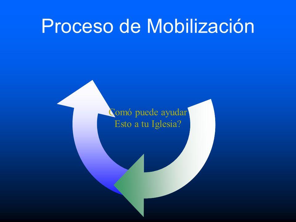 Proceso de Mobilización Comó puede ayudar Esto a tu Iglesia?