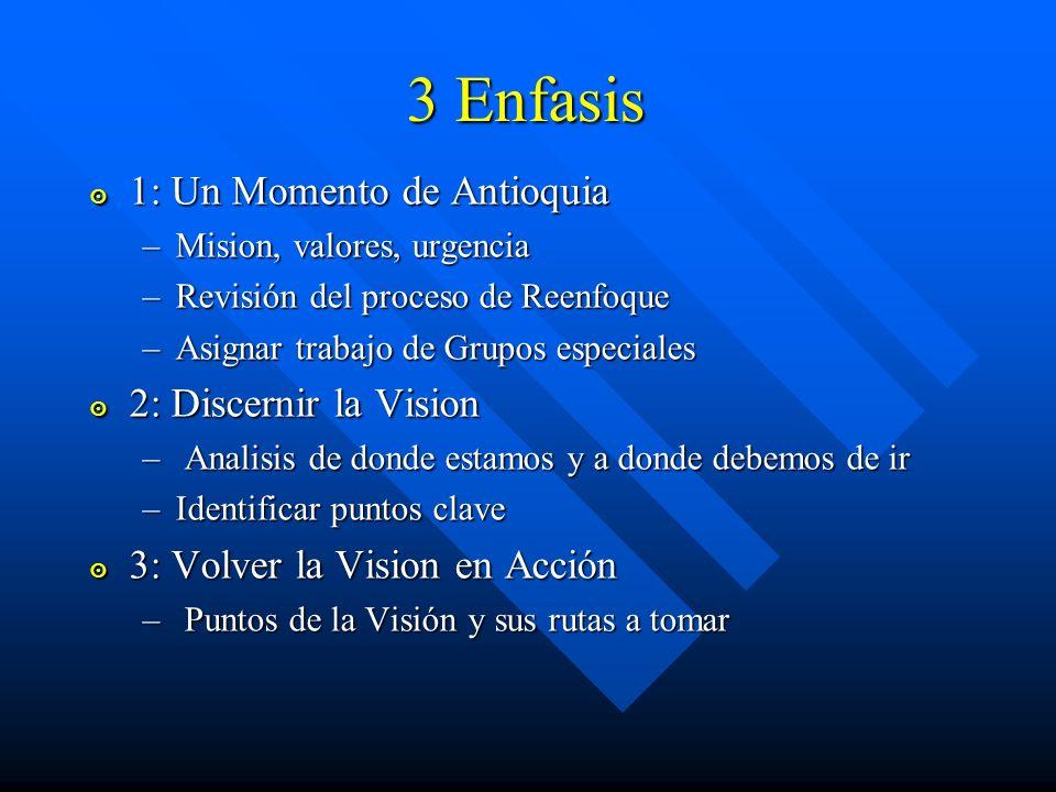 3 Enfasis 1: Un Momento de Antioquia 1: Un Momento de Antioquia –Mision, valores, urgencia –Revisión del proceso de Reenfoque –Asignar trabajo de Grup