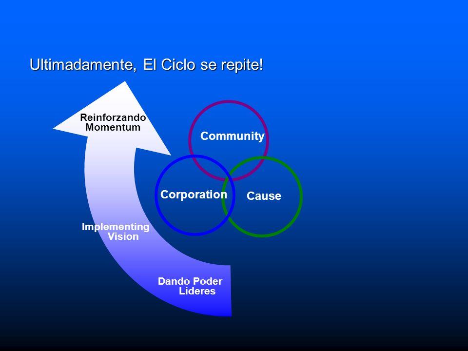 Cause Corporation Community Dando Poder Lideres Implementing Vision Reinforzando Momentum Ultimadamente, El Ciclo se repite!