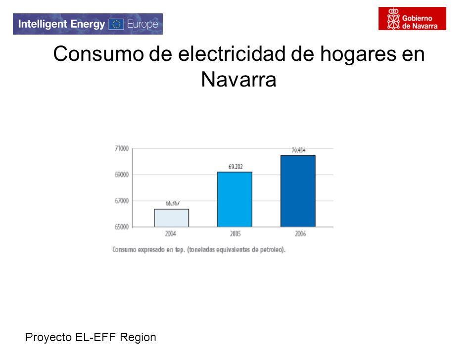 Proyecto EL-EFF Region Consumo de electricidad de hogares en Navarra
