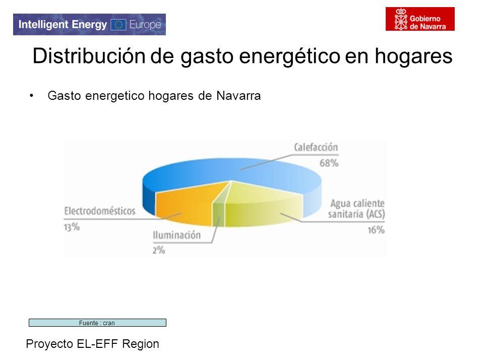 Proyecto EL-EFF Region Distribución de gasto energético en hogares Gasto energetico hogares de Navarra Fuente : cran