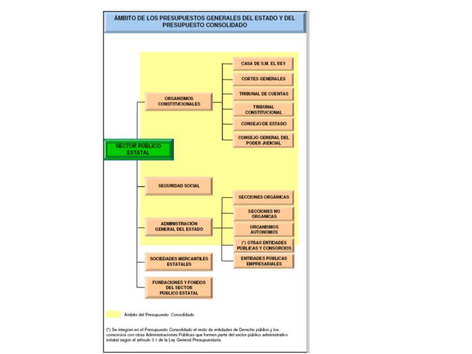 ESTRUCTURA ORGÁNICA: Las consignaciones de los programas de gasto se distribuirán por centros gestores de gasto, unidades orgánicas con diferenciación presupuestaria y responsabilidad en la gestión de los mismos La clasificación se realizará en función de los subsectores que se indican a continuación: a) El Estado, que se dividirá en secciones y éstas en servicios.