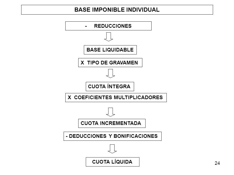 24 BASE IMPONIBLE INDIVIDUAL - REDUCCIONES BASE LIQUIDABLE CUOTA ÍNTEGRA CUOTA LÍQUIDA X TIPO DE GRAVAMEN X COEFICIENTES MULTIPLICADORES CUOTA INCREME