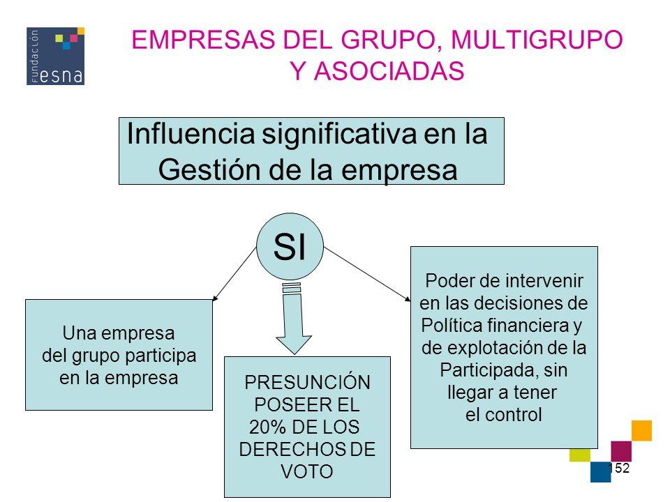 152 EMPRESAS DEL GRUPO, MULTIGRUPO Y ASOCIADAS Influencia significativa en la Gestión de la empresa Una empresa del grupo participa en la empresa Pode