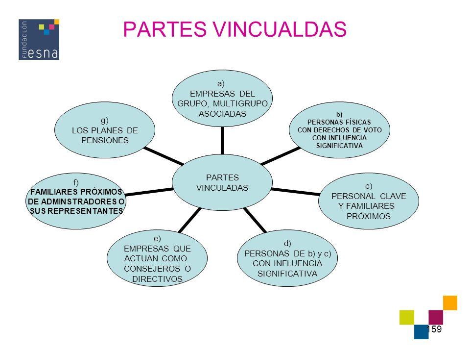 159 PARTES VINCUALDAS PARTES VINCULADAS a) EMPRESAS DEL GRUPO, MULTIGRUPO ASOCIADAS b) PERSONAS FÍSICAS CON DERECHOS DE VOTO CON INFLUENCIA SIGNIFICAT